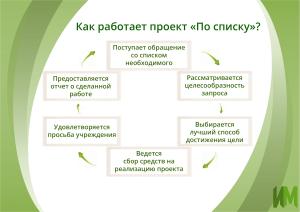 Как работает Проект по списку
